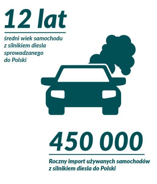 Samochody w Polsce a smog (Polski Alarm Smogowy)
